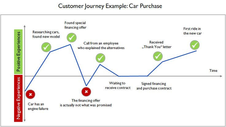 Customer Journey Example