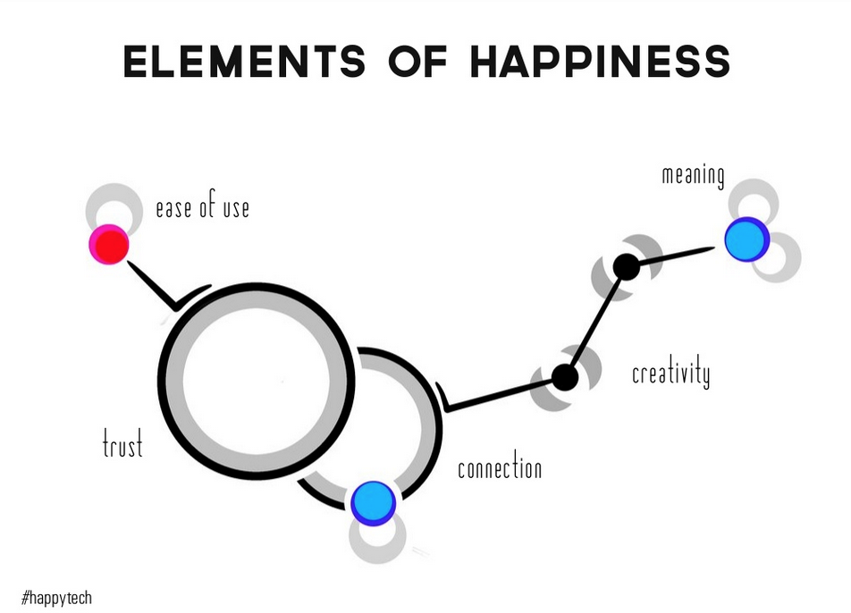 Elements of Happiness - Pamela Pavliscak