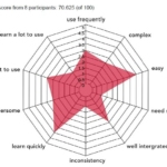 System Usability Scale: A Quick and Efficient User Study Methodology