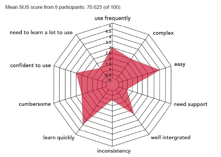 System usability scale a quick and efficient user study methodology system usability scale a quick and efficient user study methodology maxwellsz