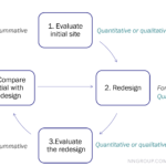 Avoid misleading by quantitative responses on questionnaire: Traps in usability evaluation and the solutions