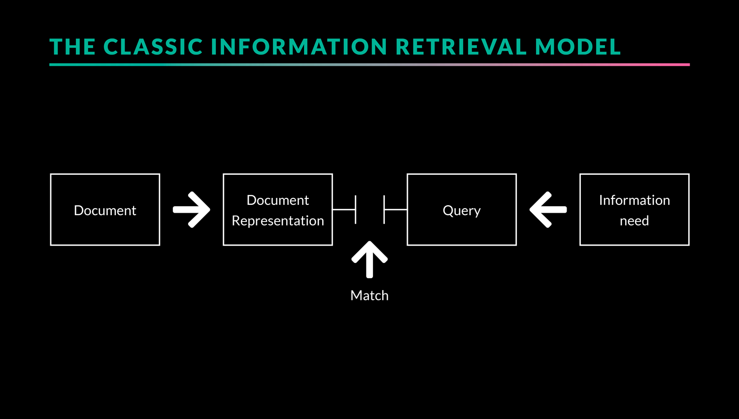 the classic information retrieval model