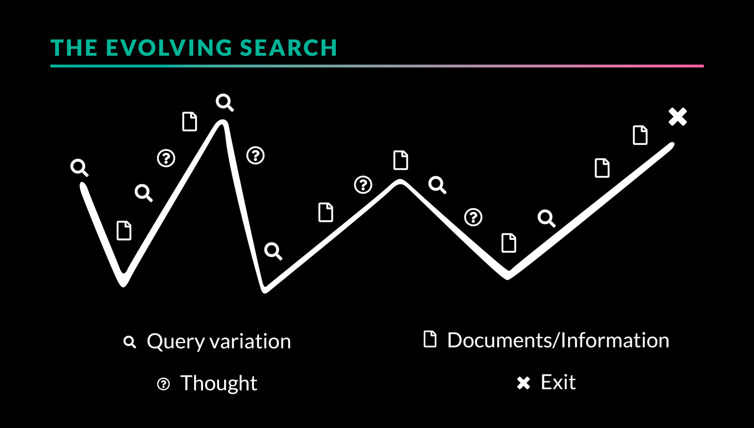 the evolving search