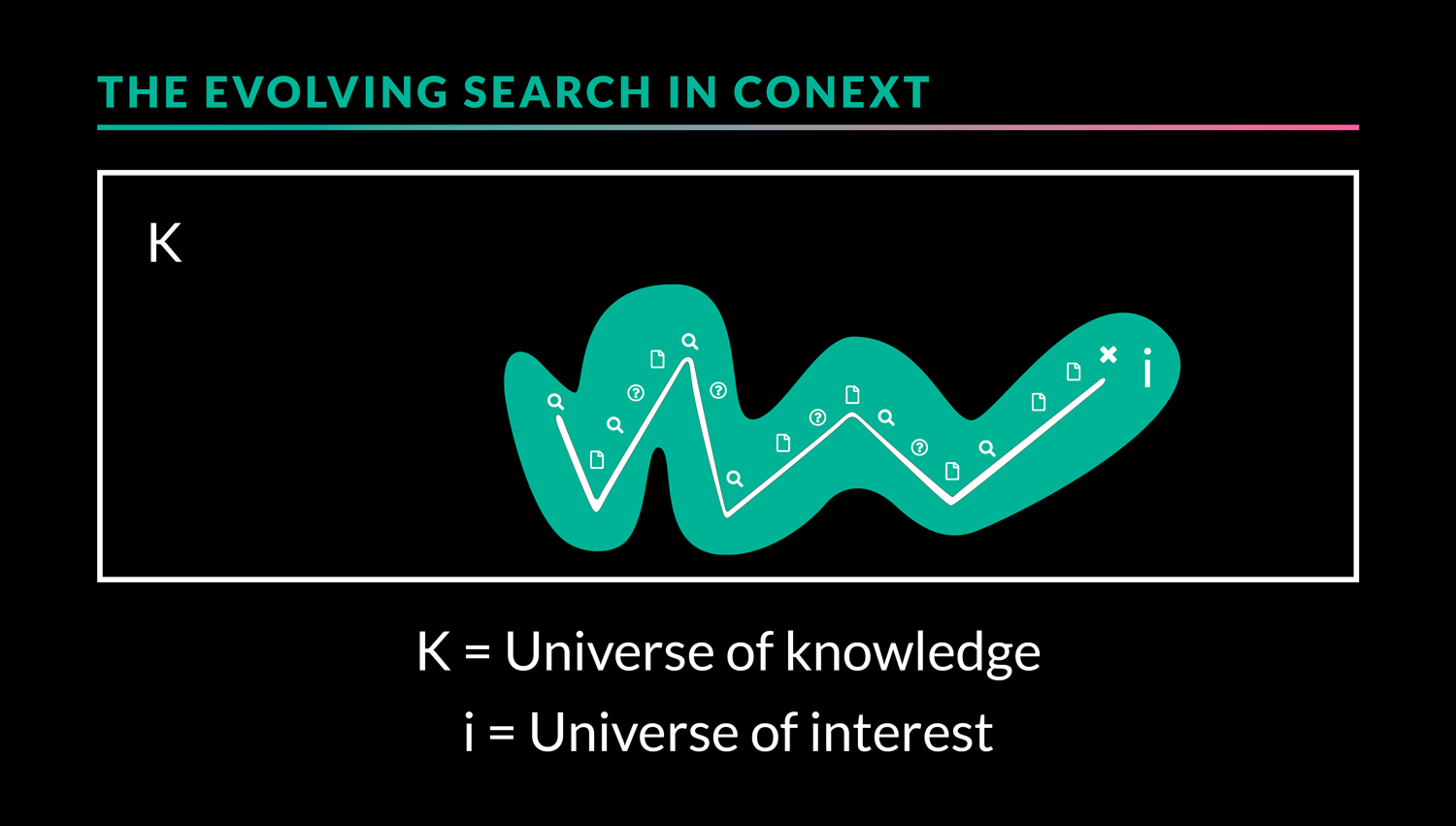 the evolving search in context