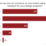 The Unsung Hero in UX Design Process: Quantitative Usability Research