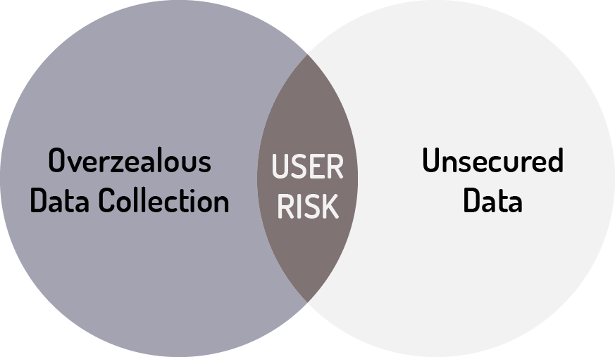 Putting Your Users At Risk